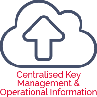 centralised information compliance management system